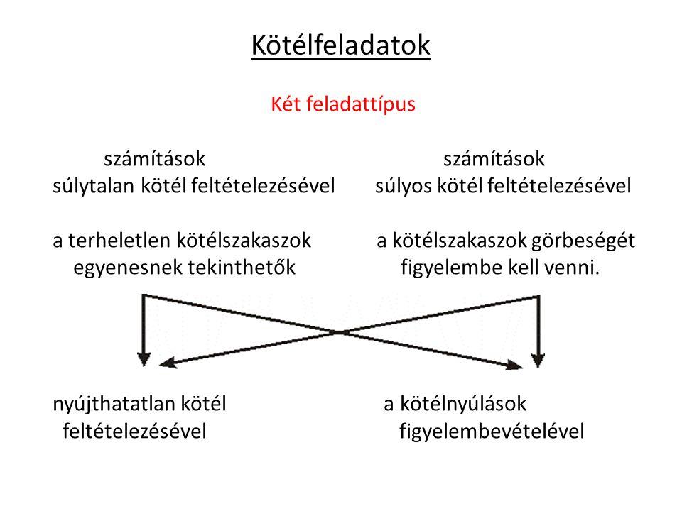 Kötélfeladatok Két feladattípus számítások számítások