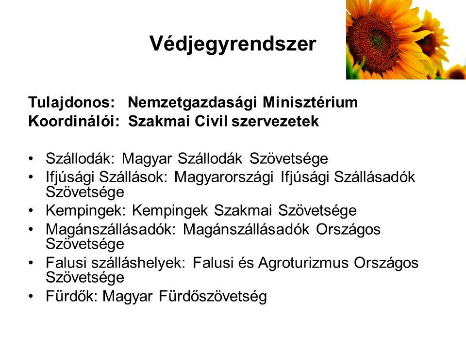 Védjegyrendszer Tulajdonos: Nemzetgazdasági Minisztérium