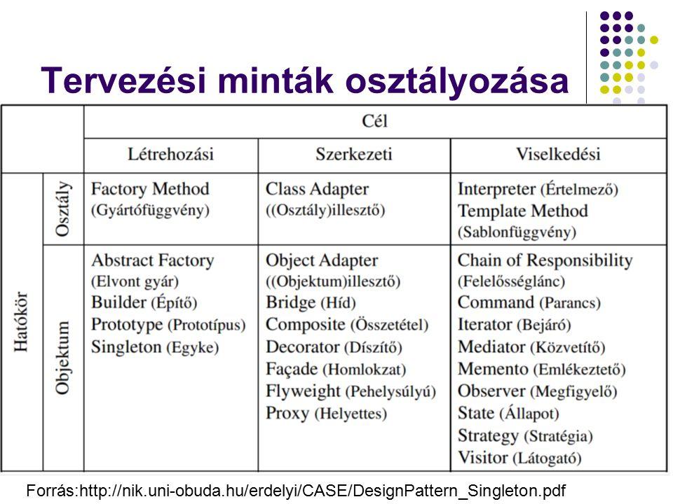 Tervezési minták osztályozása