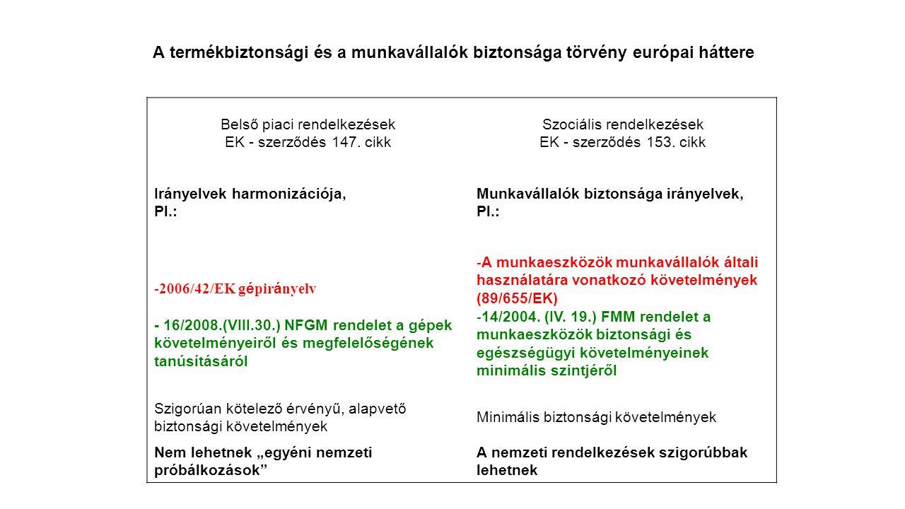 A termékbiztonsági és a munkavállalók biztonsága törvény európai háttere