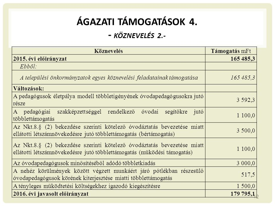 ÁGAZATI TÁMOGATÁSOK 4. - Köznevelés 2.-