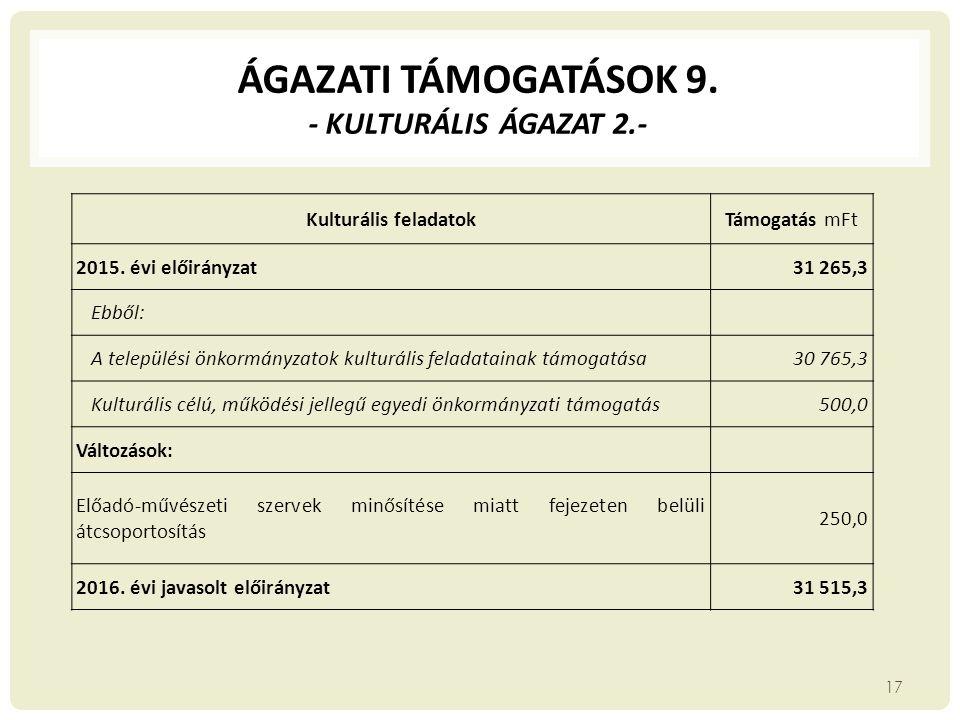 ÁGAZATI TÁMOGATÁSOK 9. - kulturális ágazat 2.-