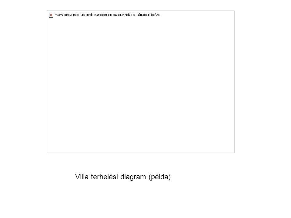 Villa terhelési diagram (példa)