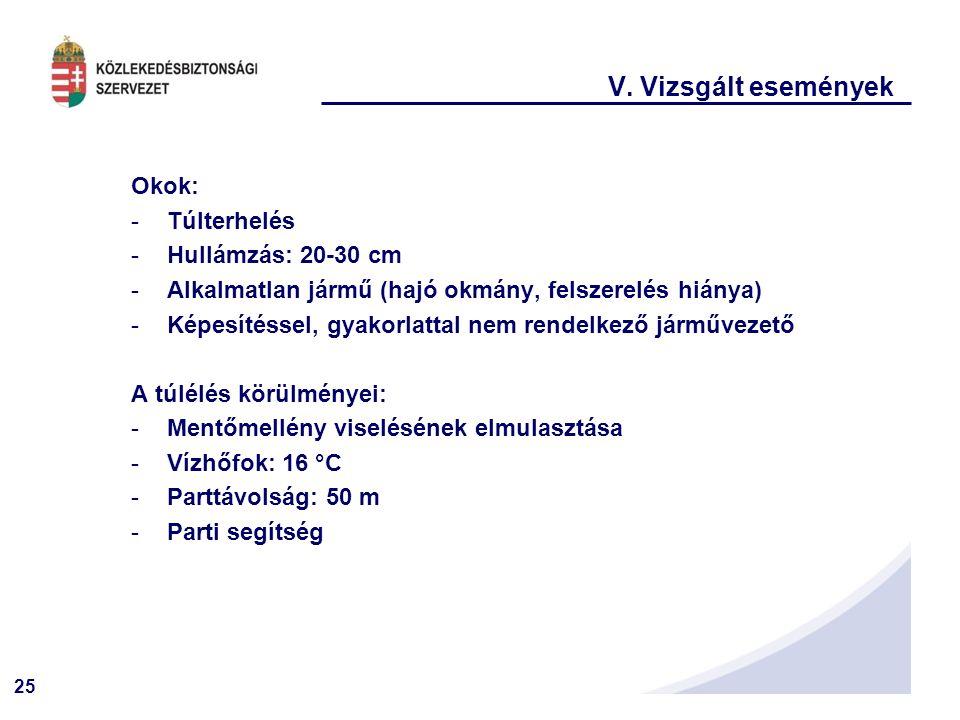 V. Vizsgált események Okok: Túlterhelés Hullámzás: 20-30 cm