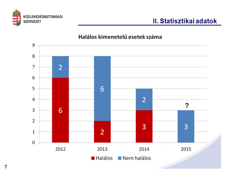 II. Statisztikai adatok