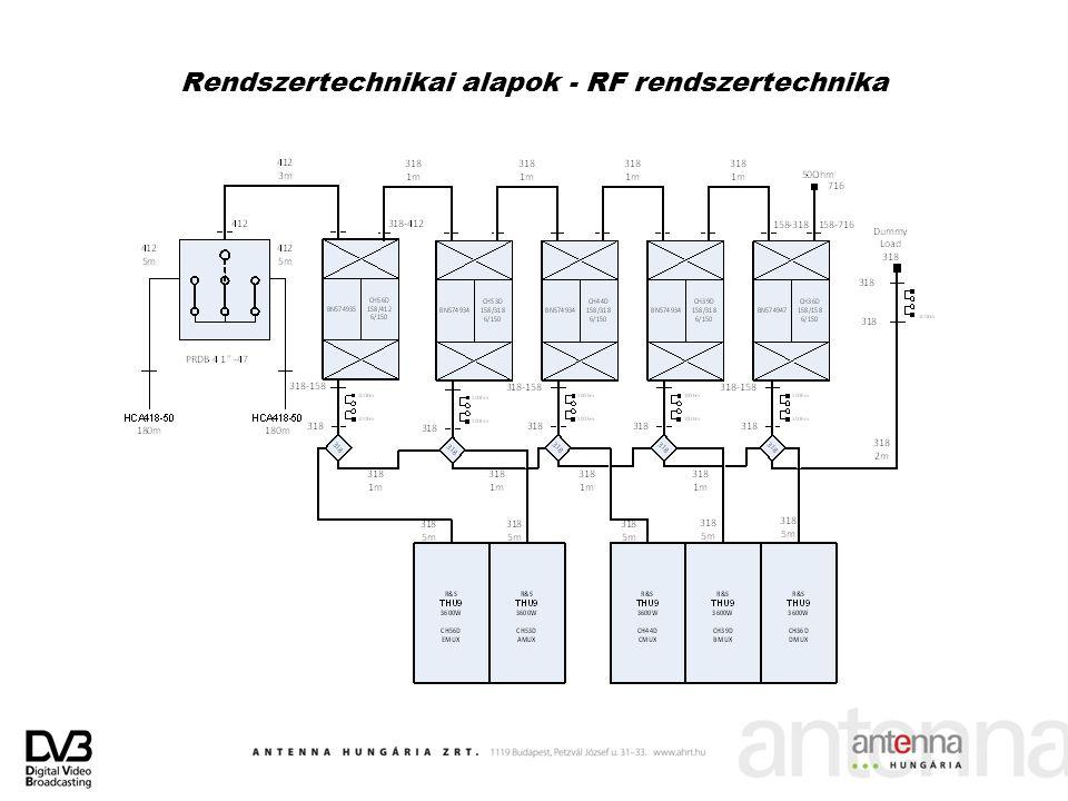Rendszertechnikai alapok - RF rendszertechnika