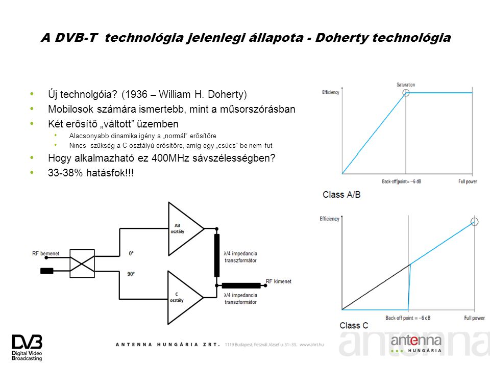 A DVB-T technológia jelenlegi állapota - Doherty technológia