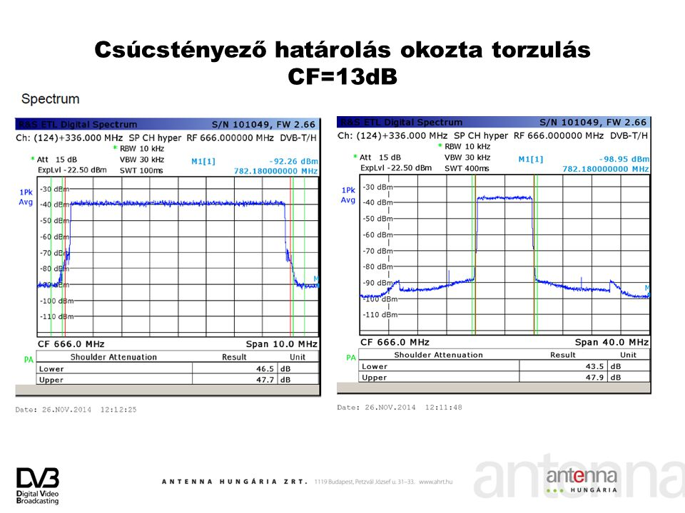 Csúcstényező határolás okozta torzulás CF=13dB