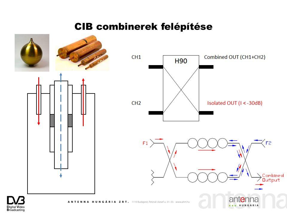 CIB combinerek felépítése