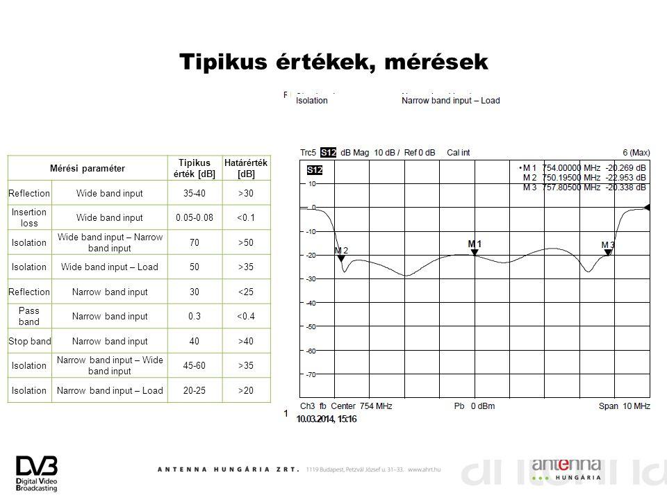 Tipikus értékek, mérések