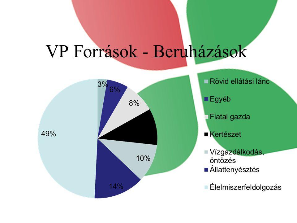 VP Források - Beruházások