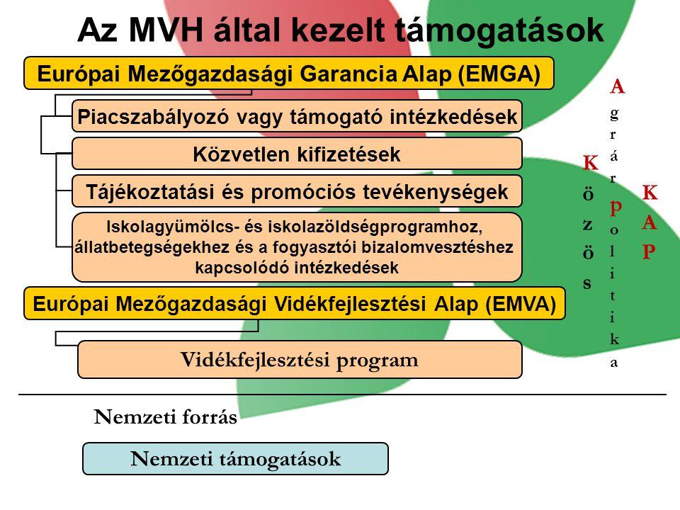Az MVH által kezelt támogatások