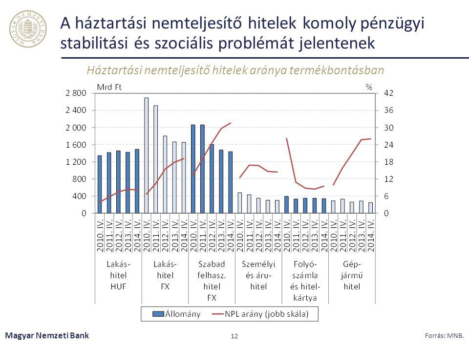 Háztartási nemteljesítő hitelek aránya termékbontásban