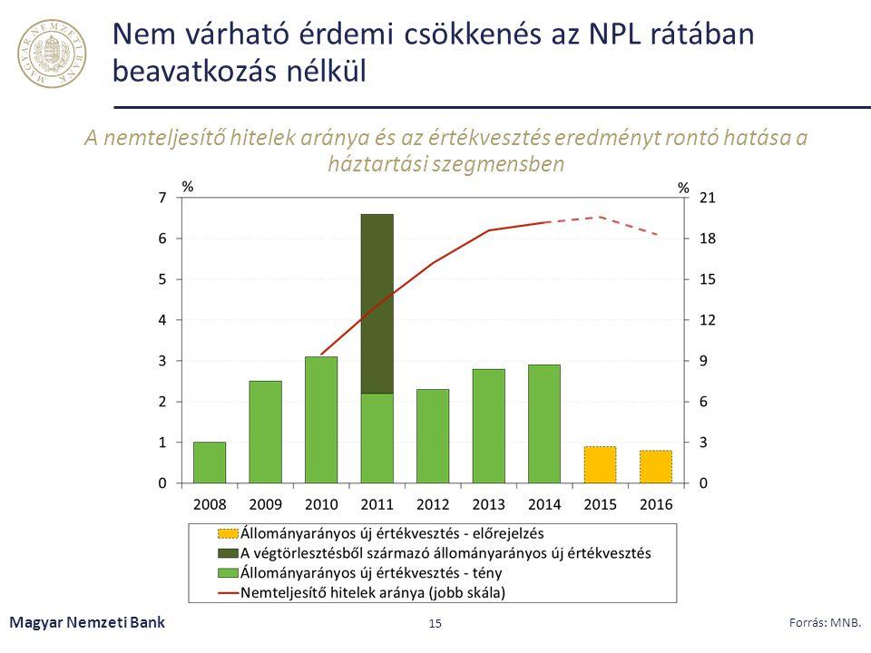 Nem várható érdemi csökkenés az NPL rátában beavatkozás nélkül
