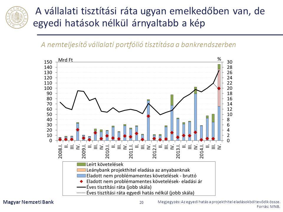 A nemteljesítő vállalati portfólió tisztítása a bankrendszerben
