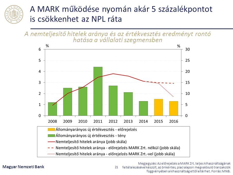 A MARK működése nyomán akár 5 százalékpontot is csökkenhet az NPL ráta