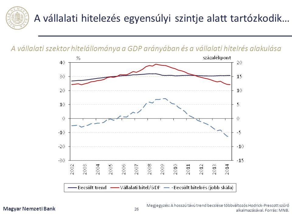 A vállalati hitelezés egyensúlyi szintje alatt tartózkodik…