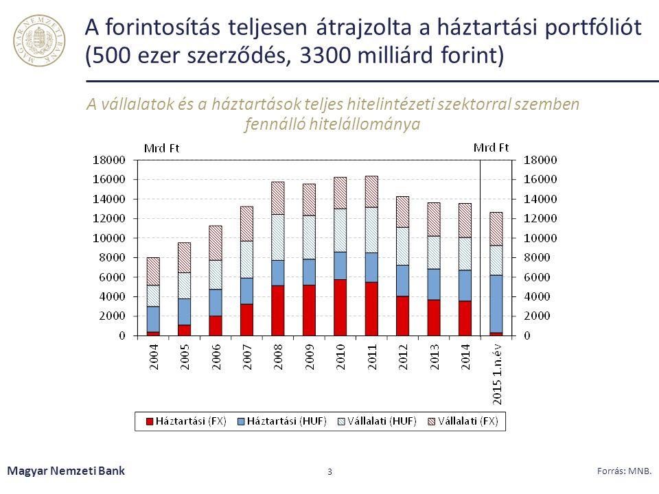 A forintosítás teljesen átrajzolta a háztartási portfóliót (500 ezer szerződés, 3300 milliárd forint)