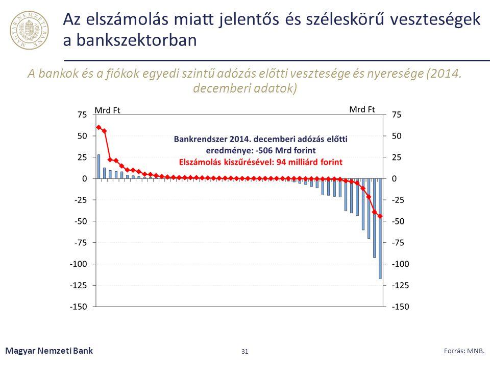 Az elszámolás miatt jelentős és széleskörű veszteségek a bankszektorban
