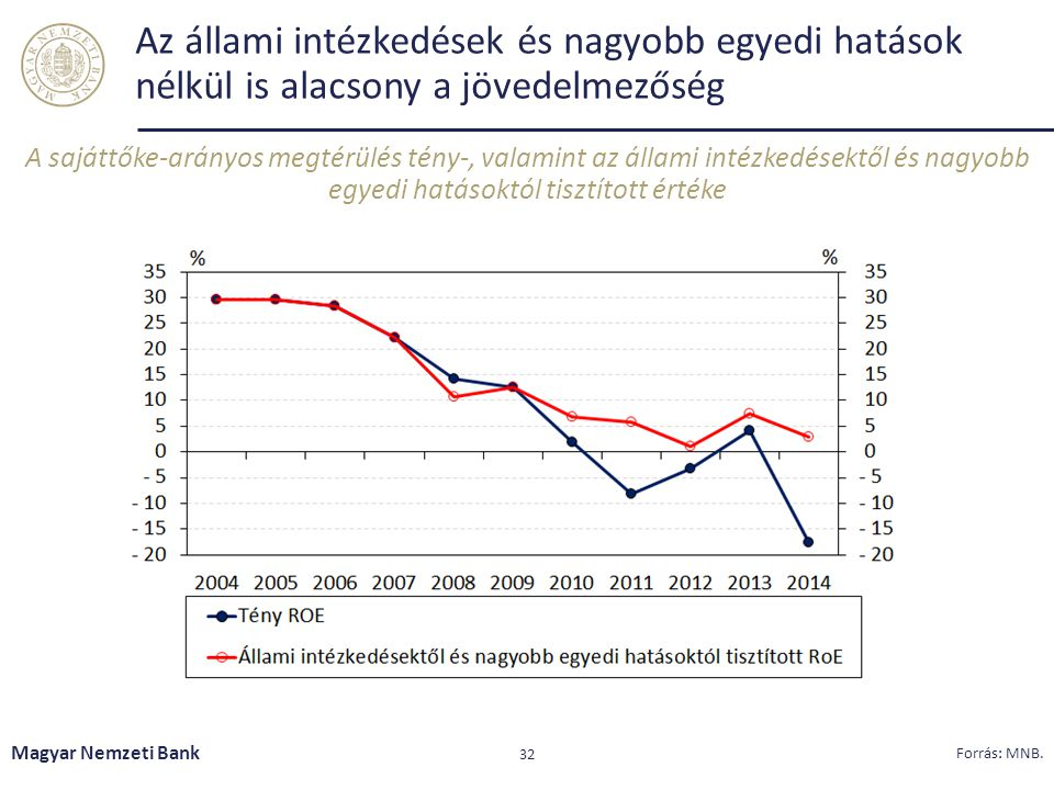 Az állami intézkedések és nagyobb egyedi hatások nélkül is alacsony a jövedelmezőség