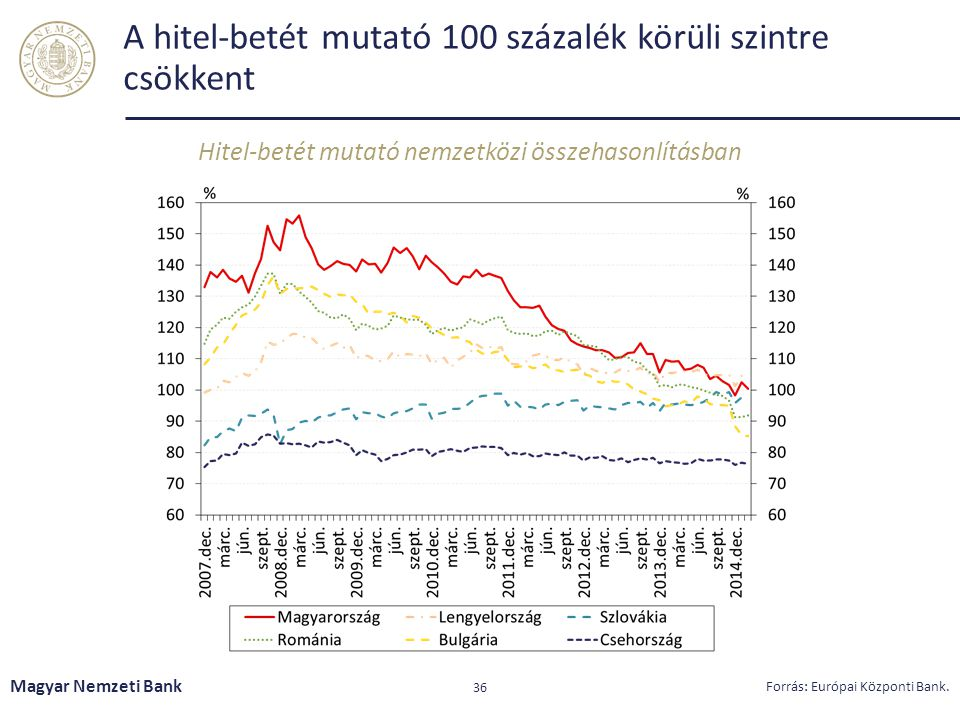 A hitel-betét mutató 100 százalék körüli szintre csökkent