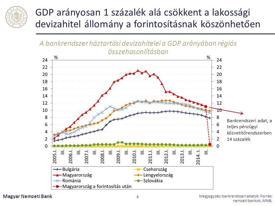 GDP arányosan 1 százalék alá csökkent a lakossági devizahitel állomány a forintosításnak köszönhetően