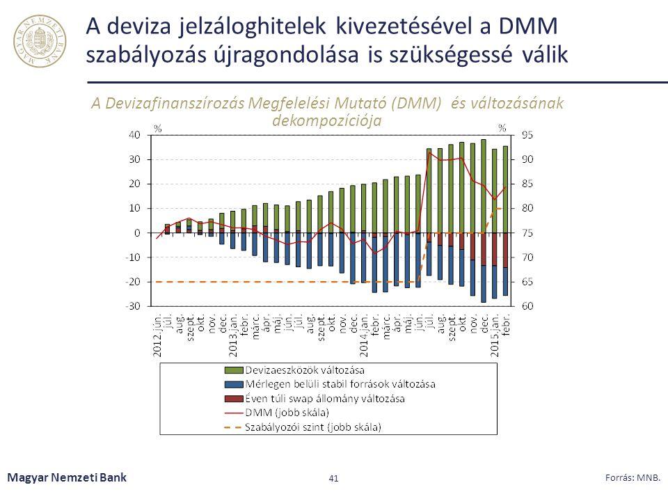 A deviza jelzáloghitelek kivezetésével a DMM szabályozás újragondolása is szükségessé válik