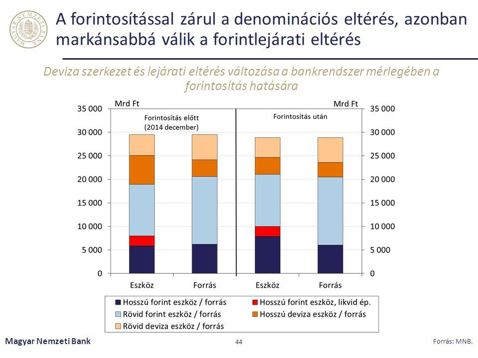 A forintosítással zárul a denominációs eltérés, azonban markánsabbá válik a forintlejárati eltérés