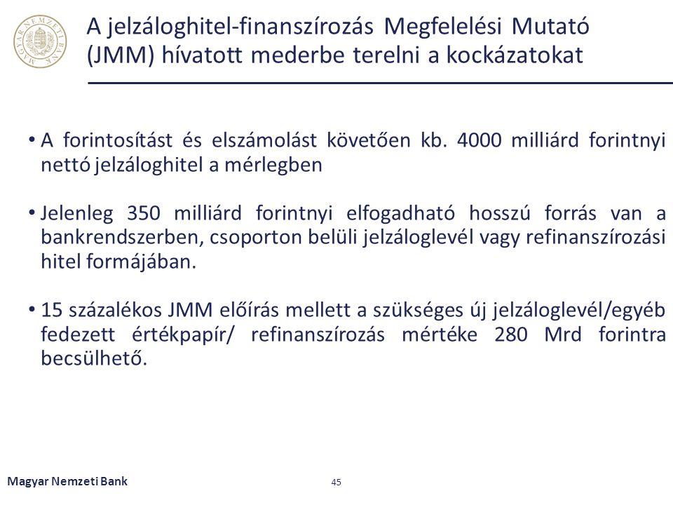 A jelzáloghitel-finanszírozás Megfelelési Mutató (JMM) hívatott mederbe terelni a kockázatokat