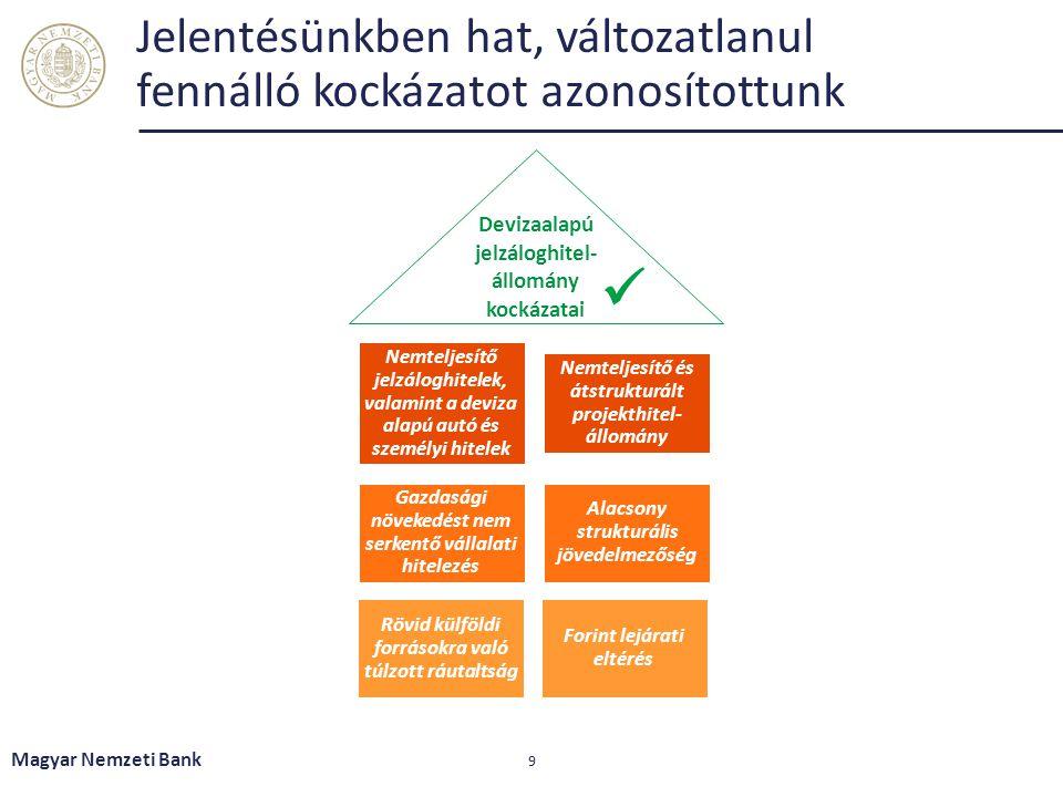 Jelentésünkben hat, változatlanul fennálló kockázatot azonosítottunk