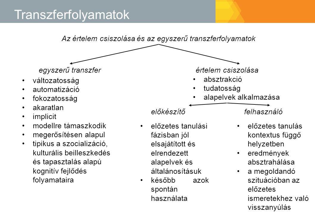 Az értelem csiszolása és az egyszerű transzferfolyamatok