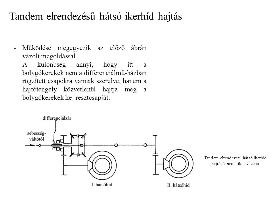 Tandem elrendezésű hátsó ikerhíd hajtás kinematikai vázlata