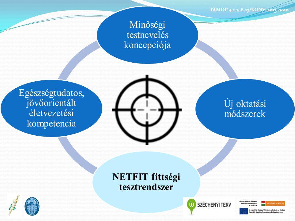 NETFIT fittségi tesztrendszer
