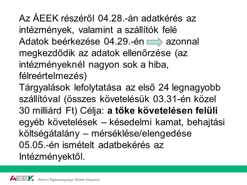 Az ÁEEK részéről 04.28.-án adatkérés az intézmények, valamint a szállítók felé