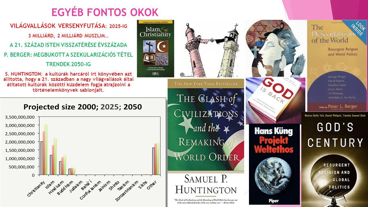 EGYÉB FONTOS OKOK VILÁGVALLÁSOK VERSENYFUTÁSA: 2025-IG