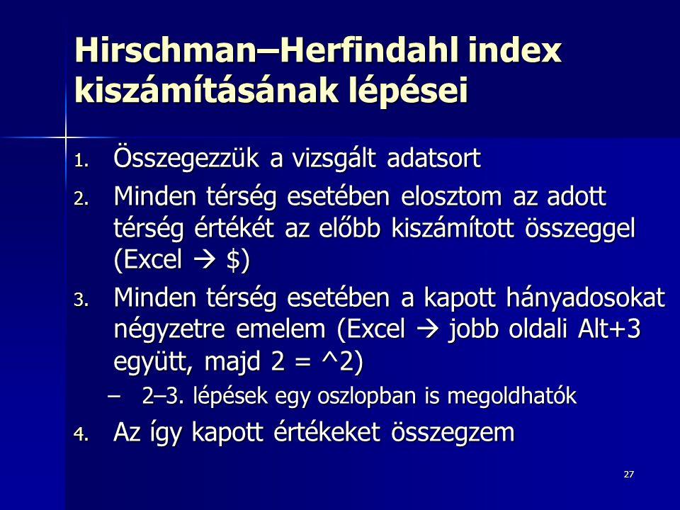 Hirschman–Herfindahl index kiszámításának lépései