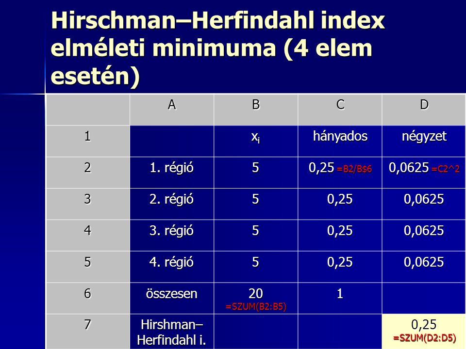 Hirschman–Herfindahl index elméleti minimuma (4 elem esetén)