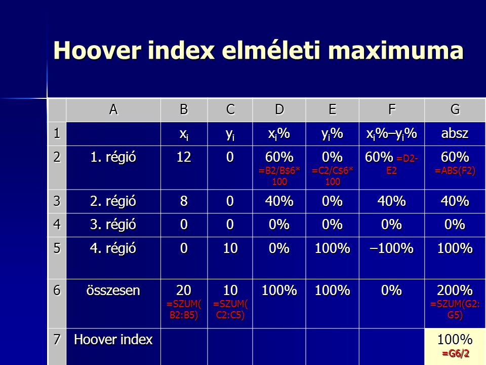 Hoover index elméleti maximuma