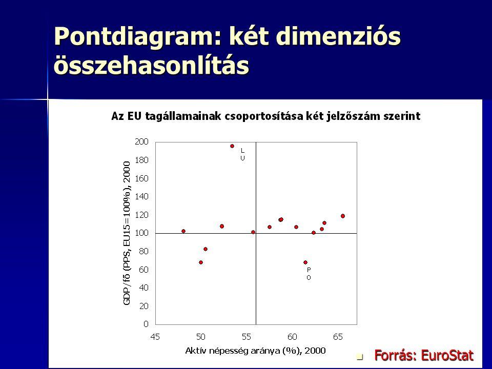 Pontdiagram: két dimenziós összehasonlítás