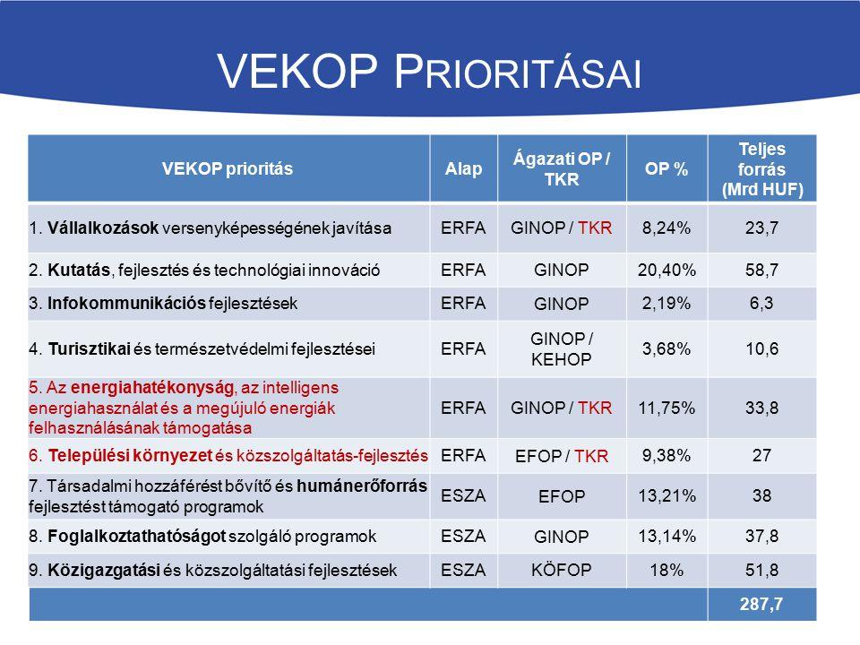 VEKOP Prioritásai VEKOP prioritás Alap Ágazati OP / TKR OP %