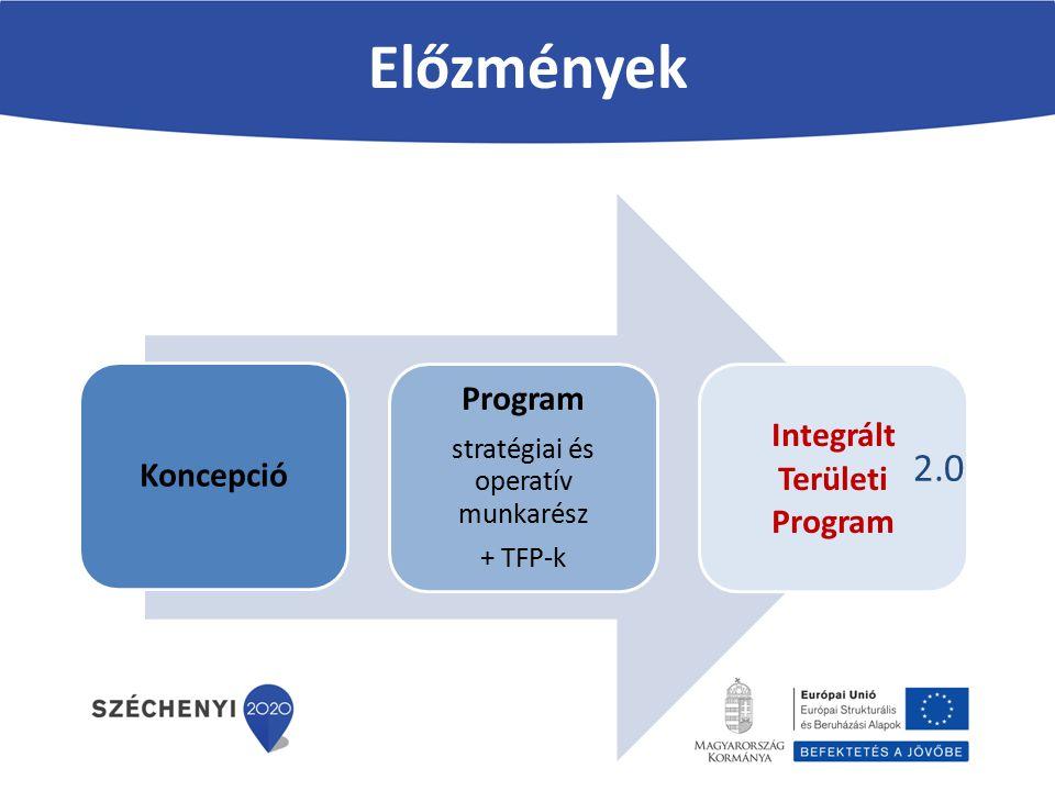 Integrált Területi Program