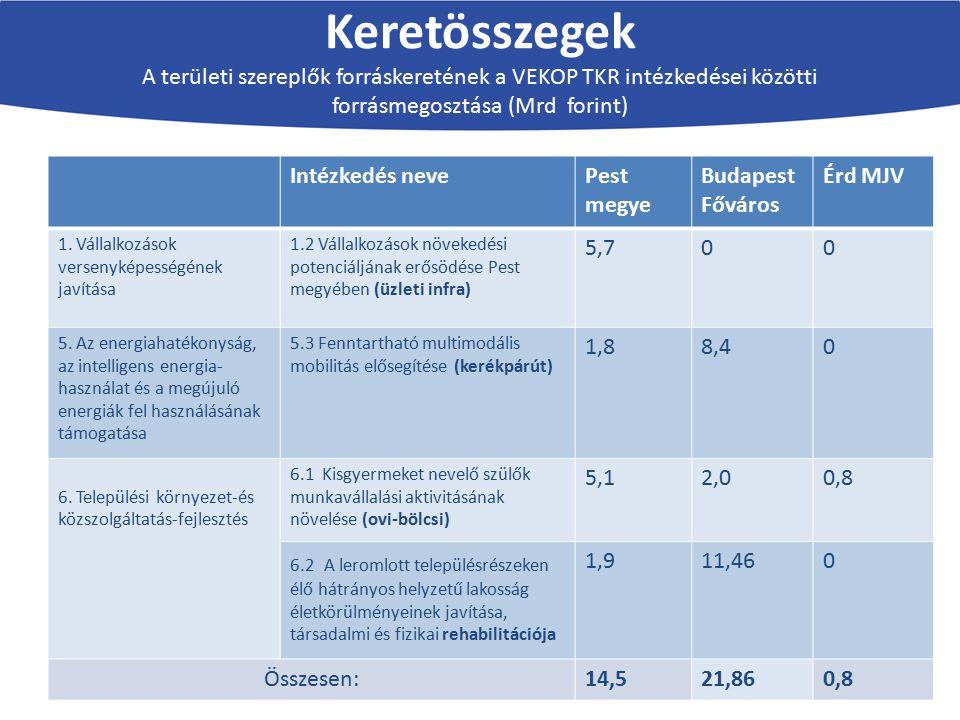 Keretösszegek A területi szereplők forráskeretének a VEKOP TKR intézkedései közötti forrásmegosztása (Mrd forint)