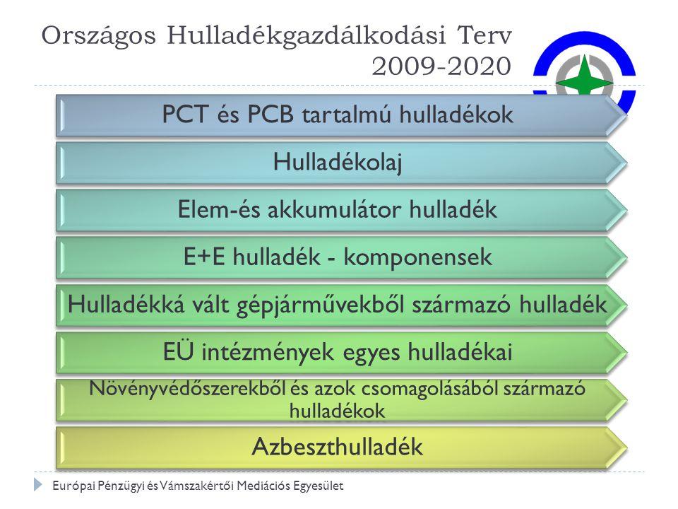 Országos Hulladékgazdálkodási Terv 2009-2020
