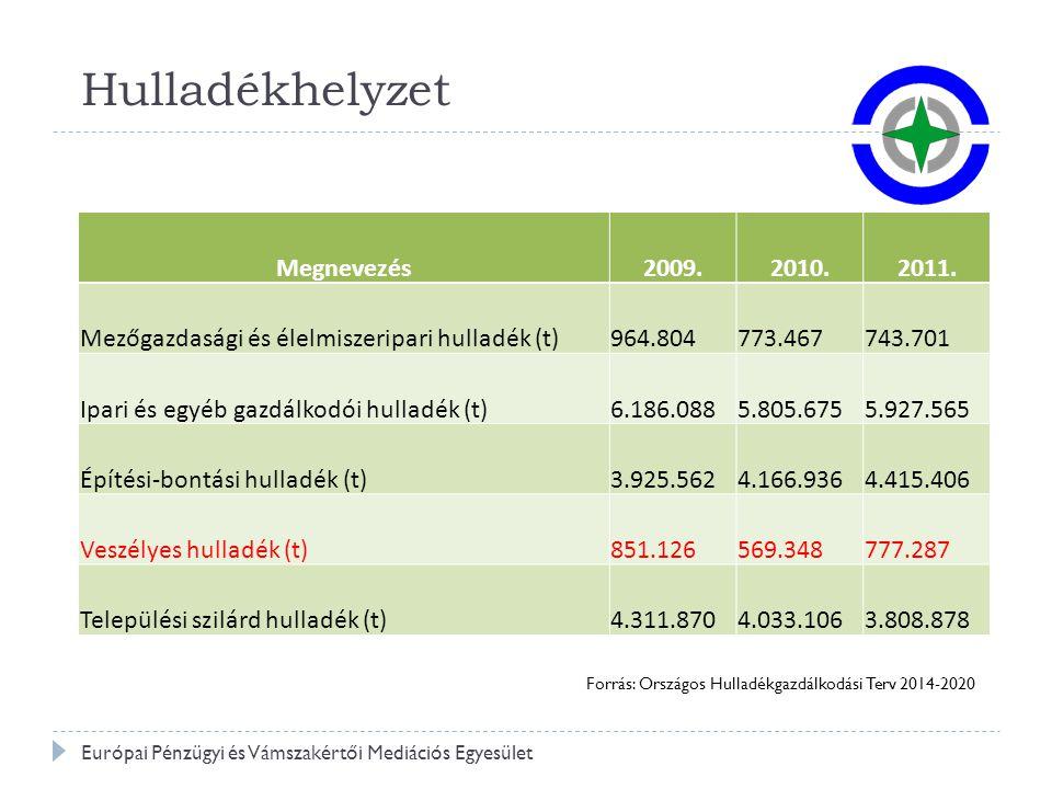Hulladékhelyzet Megnevezés 2009. 2010. 2011.