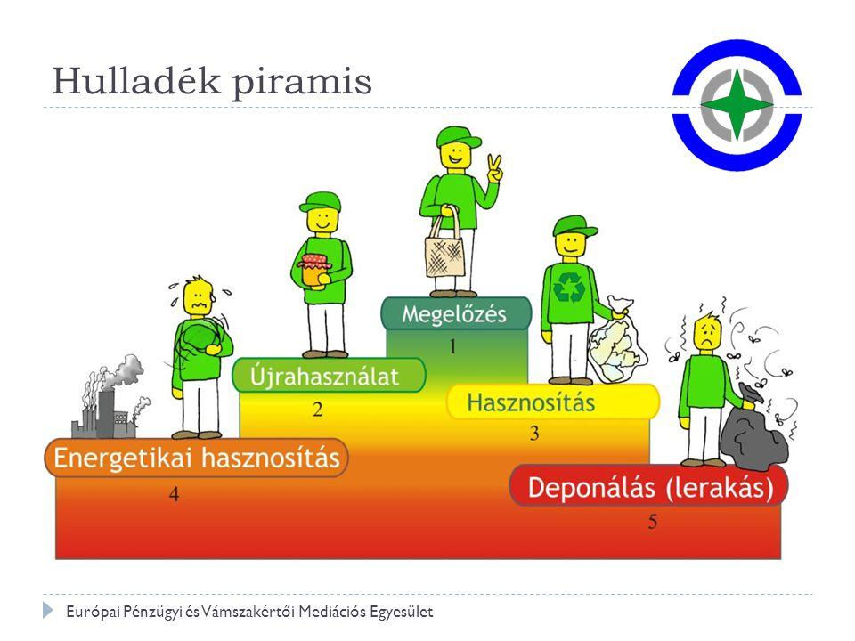 Hulladék piramis Európai Pénzügyi és Vámszakértői Mediációs Egyesület