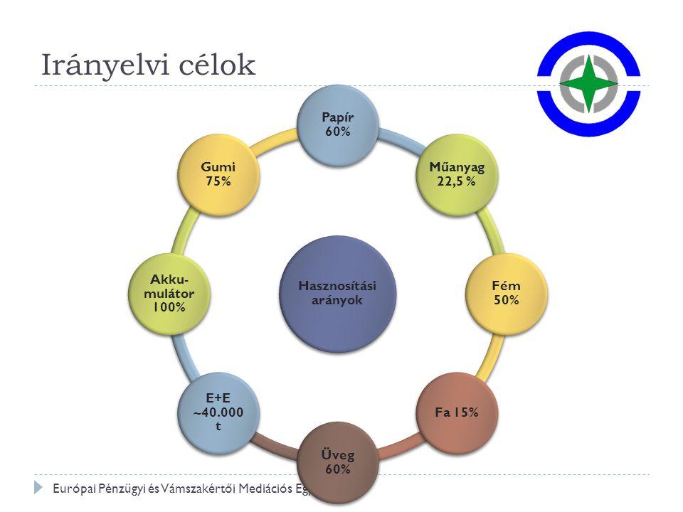Irányelvi célok Papír 60% Műanyag 22,5 % Fém 50% Fa 15% Üveg 60%
