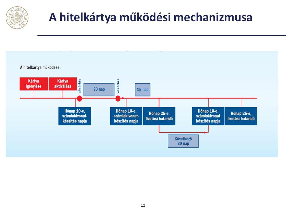 A hitelkártya működési mechanizmusa