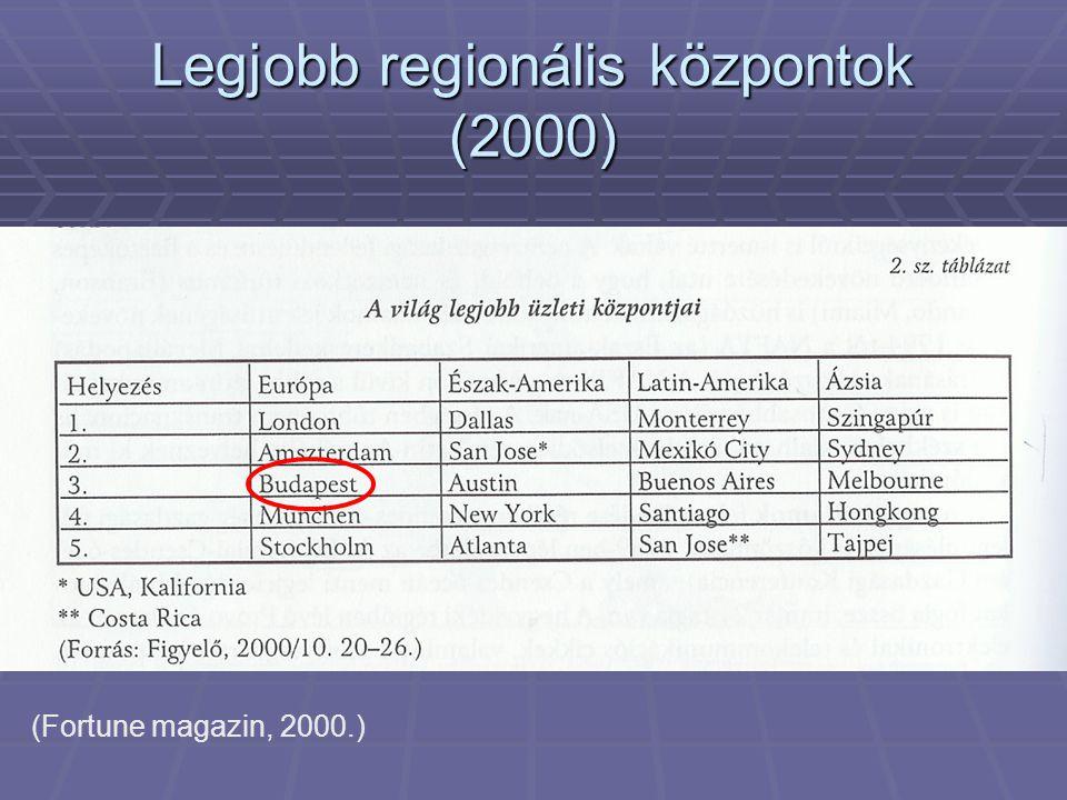 Legjobb regionális központok (2000)