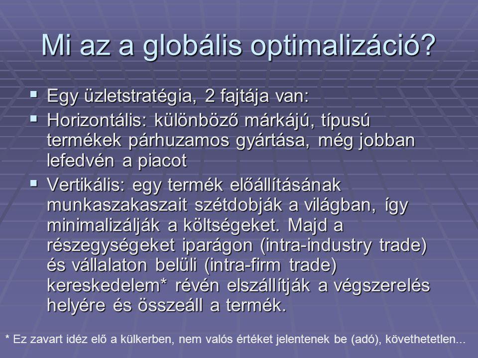 Mi az a globális optimalizáció