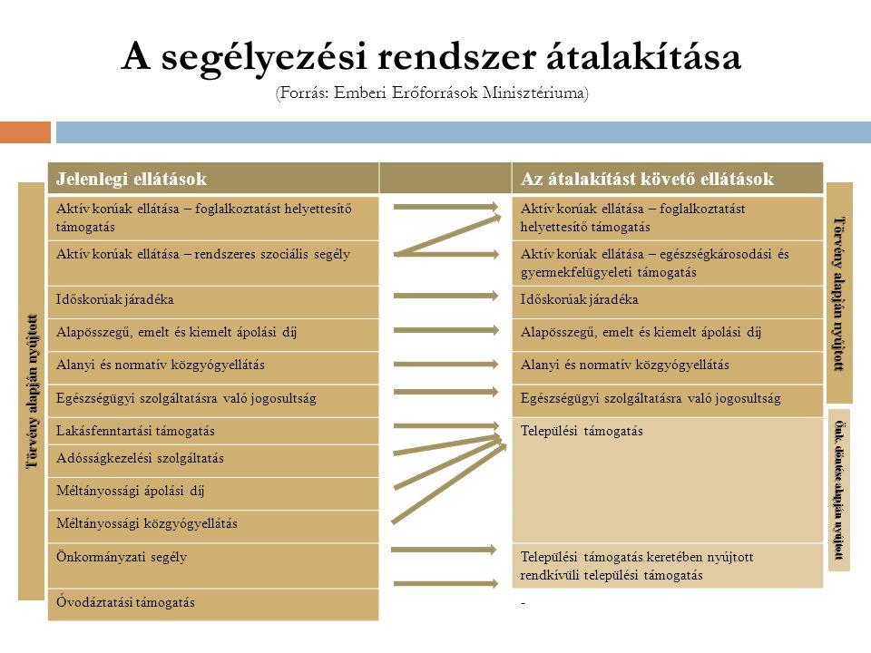 A segélyezési rendszer átalakítása (Forrás: Emberi Erőforrások Minisztériuma)